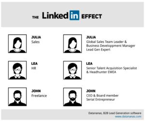 L'effet Linkedin -